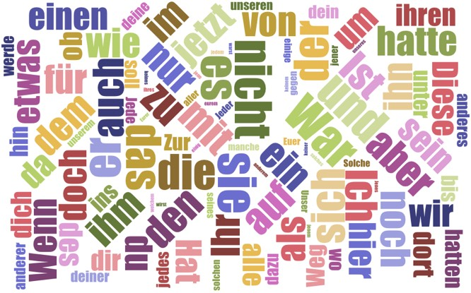 Wortwolke der Füllwörter